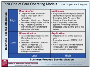 Ent Arch Operating Model