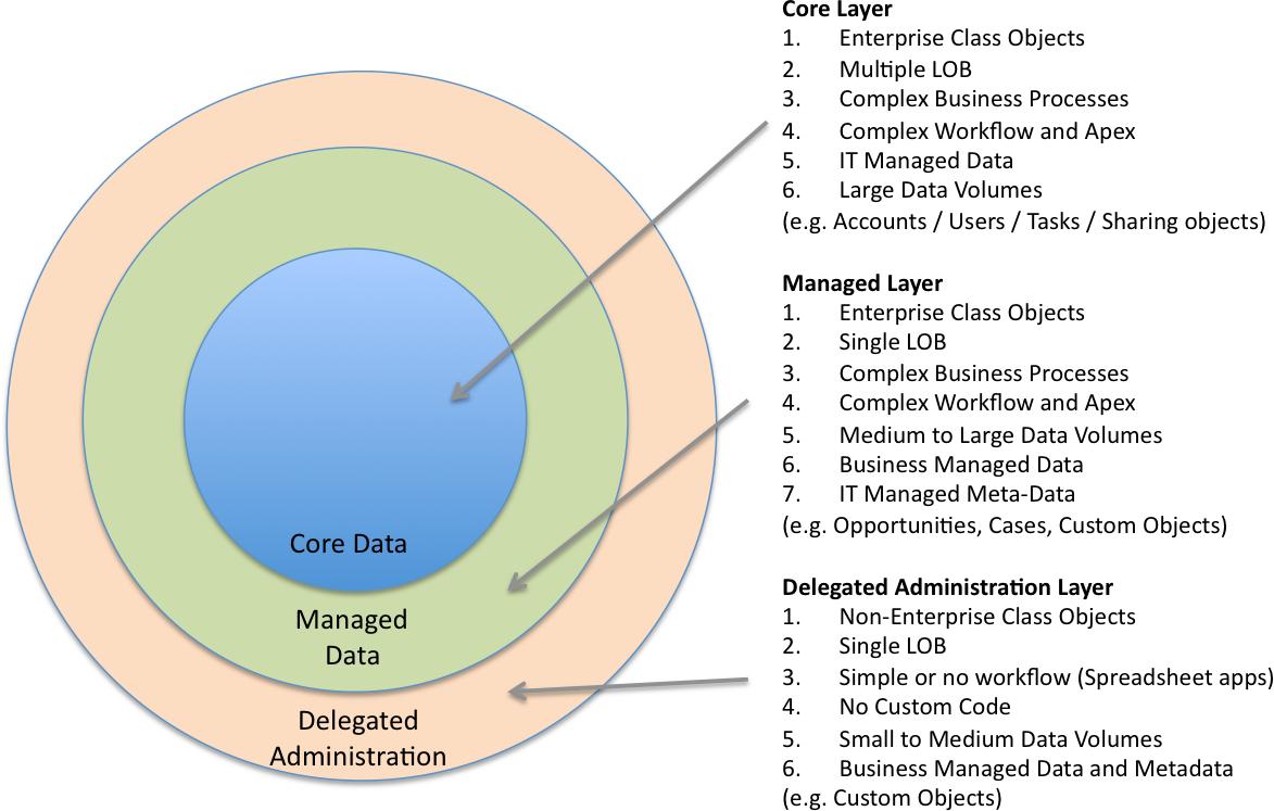 Designing Enterprise Data Architecture on Salesforce com