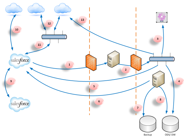 Reference Integration Architecture